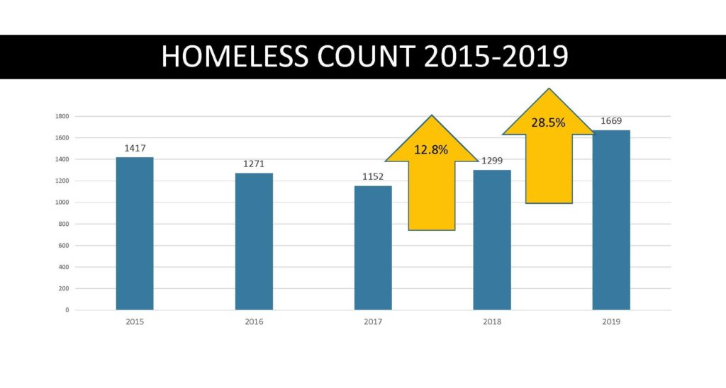 Homeless Count 2015-2019 Chart